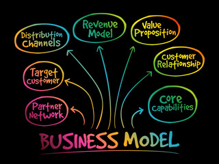 Business model strategy mind map, business concept