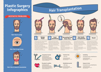 Vector Illustrated set with hair transplant surgery