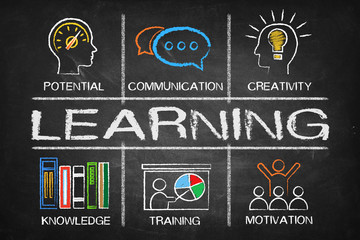 Learning concept Chart with keywords and icons on blackboard Wall mural