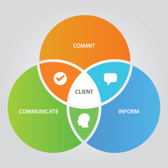 Client relationship business concept of communication with customer three circle overlap