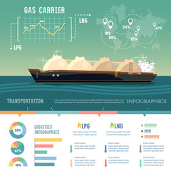 LNG tanker, natural gas. Carrier ship LNG transportation by sea