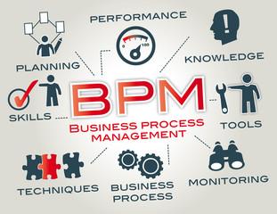 bpm - business process management concept