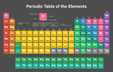 Periodic Table of the Elements Vector Illustration including 2016 the four new elements Nihonium, Moscovium, Tennessine and Oganesson