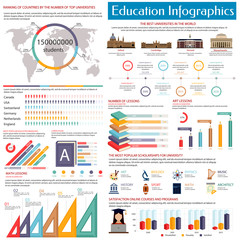 Education infographics design template with world map, pie chart, bar graph and statistic diagram of best university, popular educational branches and e-learning