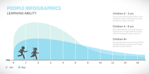 Kids education ability graph. People infographics in modern flat design style.