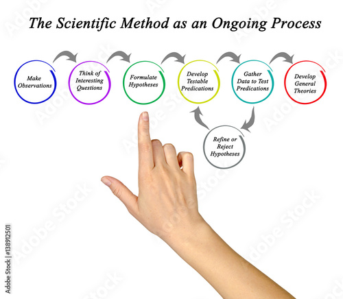 The Scientific Method As An Ongoing Process Stock Photo And Royalty