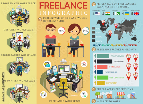 Freelance infographic statistics and data with chart for Auteur freelance