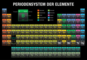 PERIODENSYSTEM DER ELEMENTE -Periodic Table of Elements in German language-  with the 4 new elements ( Nihonium, Moscovium, Tennessine, Oganesson ) included on November 28, 2016 by the IUPAC