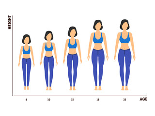 Height and Age Measurement of Growth from Girl to Woman. Vector