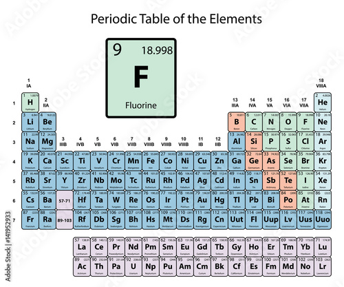 Fluorine big on periodic table of the elements with atomic number fluorine big on periodic table of the elements with atomic number symbol and weight with urtaz