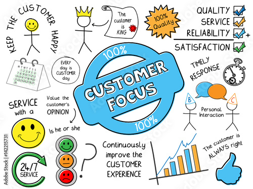 what is customer focus 09072012  customer focus is at the core of a well managed company sadly many companies fail to serve their customers well to serve customers, a thorough.