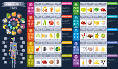 Vitamin rich food icons. Healthy eating vector icon set, text lettering logo, isolated background. Diet Infographics diagram flyer design. Table illustration - liver, avocado, banana, paprika, kiwi