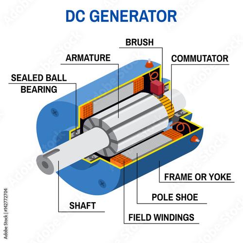 Dc generator cross diagram.\
