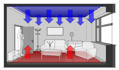 Diagram of a completelly comfortable furnished room heated with floor heating and with ceiling cooling