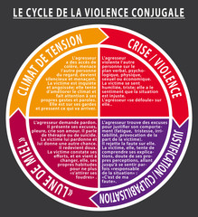 Le cycle infernal de la violence conjugale. 4 étapes. Cercle vicieux. II