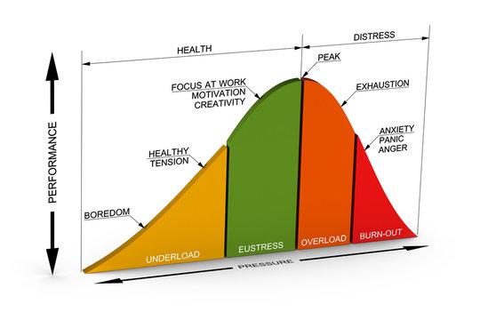 Good and Bad Stress Curve, Eustress