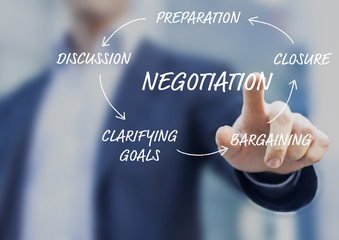 Concept about negotiation process in five steps, businessman touching diagram