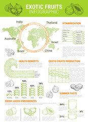 Vector infographics for exotic tropical fruits