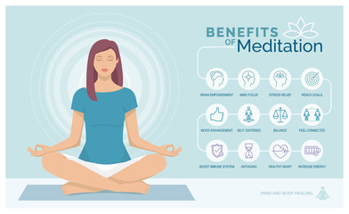 Meditation health benefits infographic Wall mural