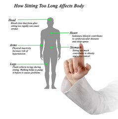How Sitting Too Long Affects Body.