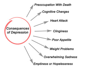 Consequences of Depression