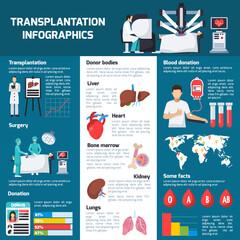 Transplantation Orthogonal Infographics