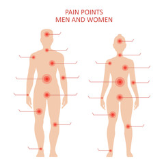 Pain points on male and female body