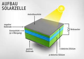Aufbau Solarzelle