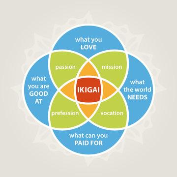 ikigai diagram, self realization illustration, minimalistic life style