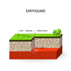 Earthquake. Seismic waves, fault, focus and epicenter earthquake