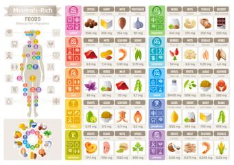 Fototapeta Mineral Vitamin food icons chart. Health care flat vector icon set isolated. Diet balance Infographic diagram banner illustration, calcium iron iodine sodium potassium magnesium selenium phosphorus obraz