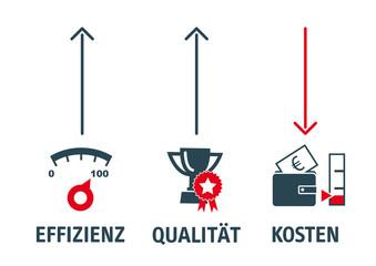 Effizienz Qualität Kosten - profitabel arbeiten