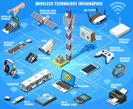 Smartphone and electronic devices wireless connection technology infographic. Isometric poster of internet access flowchart with hotspot satellite router and printer icons vector illustration