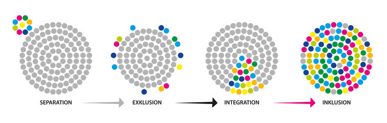 Inklusion - Integration - Exklusion - Separation