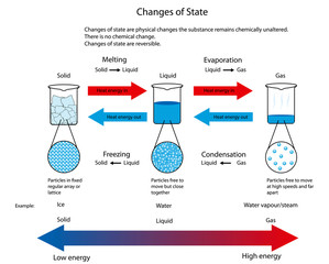 Illustration for changes of state between solid, liquid and gas with arrangements of particles also shown.