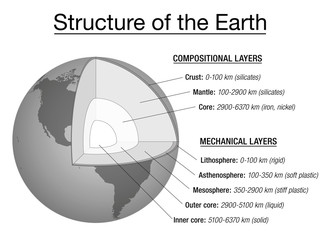 Structure of the earth explanation chart - cross section and layers of the earths interior, description, depth in kilometers, main chemical elements, aggregate states. Vector illustration.