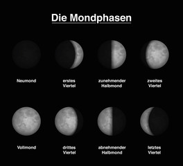 Lunar phases of the moon - GERMAN LABELING - different shapes of illuminated portions. Vector illustration on black background.