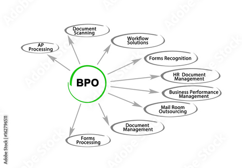 bpo stock photo and royalty free images on fotolia com pic 162796511