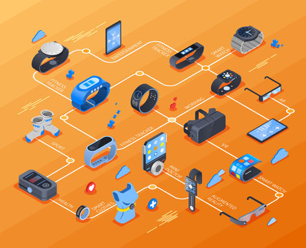 Wearable Technology Isometric Flowchart