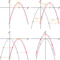Quadratic function, graph on a transparent background, property