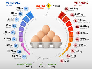 Vitamins and minerals of chicken egg. Infographics about nutrients in raw egg. Best vector illustration for bird eggs, food, poultry farming, vitamins, health food, nutrients, diet, etc