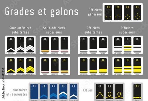 Grades Galons Et Titres De La Gendarmerie Nationale France