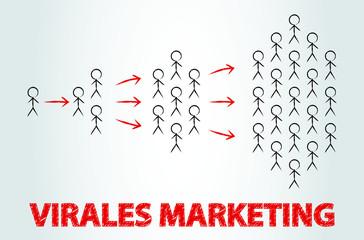 Social Media - Virales Marketing