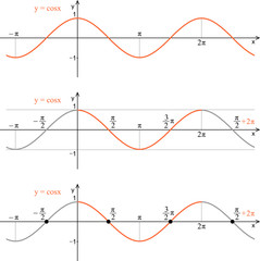 Function cosine. Graph, properties.