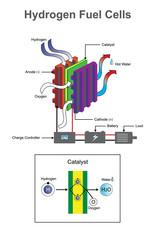 Hydrogen diagram