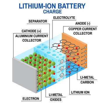 Li-ion battery diagram.