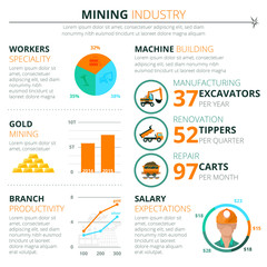 Mining industry development potential infographics layout