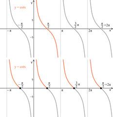 Function cotangent. Graph. Trigonometry.