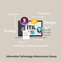 ITIL Information Technology Infrastructure Library company business