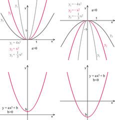 Quadratic function. Line graph, properties.